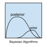 Bayesian Algorithm