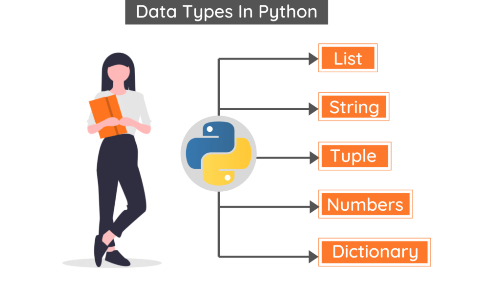 List, String, Tuple, Number, Dictionary are Data Types In Python.